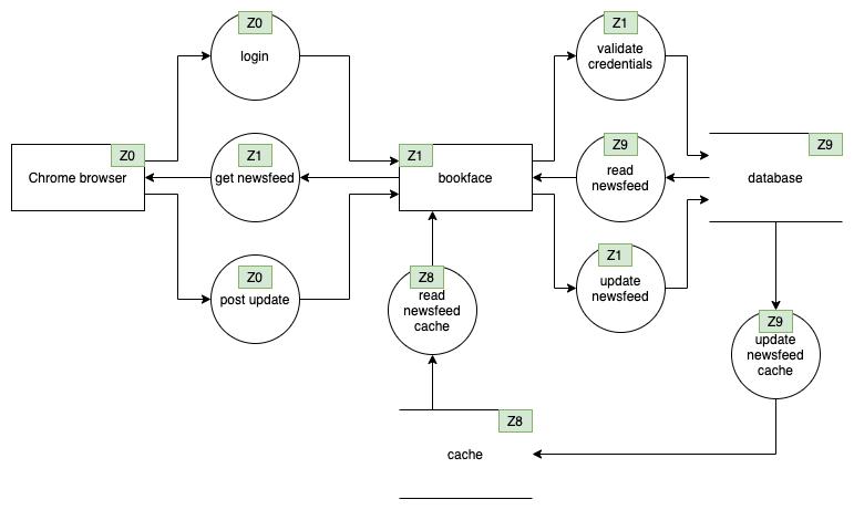Пример архитектуры в draw.io в качестве входных данных для Materialize threats tool