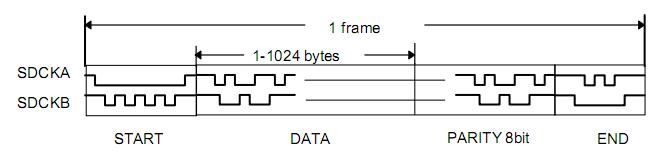 Maple BUS в ореховой скорлупе или Периферия SEGA Dreamcast, как сделать