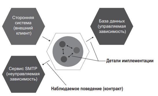 Рис. 1 Взаимодействия с зависимостями