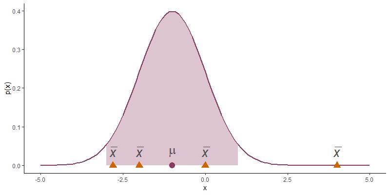 Как перейти к байесовским доверительным интервалам, не потеряв понимание классического частотного вывода