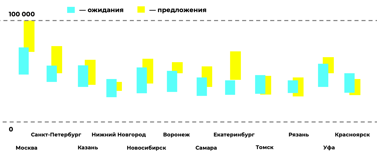 Chart with expected salaries and offers from companies. Blue columns - expectations, yellow - company proposals