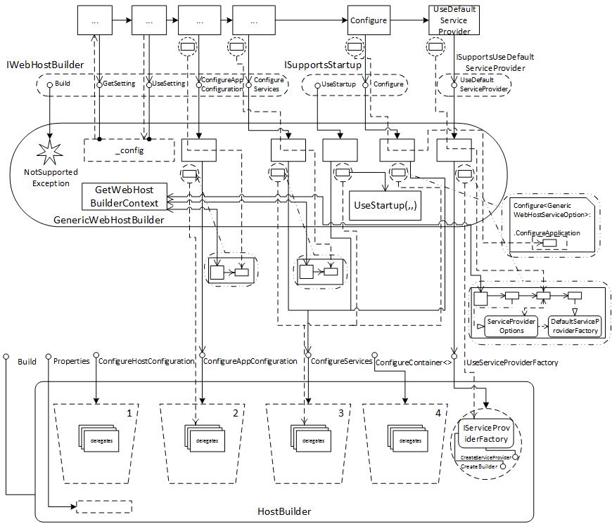 Рис.2  Интерфейсы, реализованные классом GenericWebHostBuilder