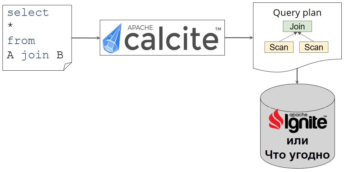 Как использовать Calcite