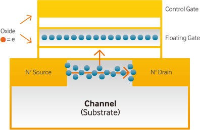 Модель транзистора в NAND Flash