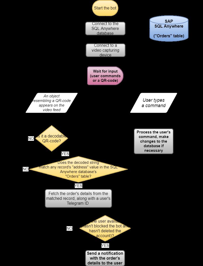 Рис. 1. Блок-схема работы бота