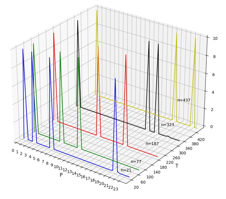 Рисунок 6 - Множители чисел 21, 77, 187, 323, 437 в 3D.