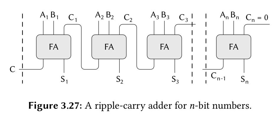 Цифовой сумматор, реализуемый в качестве одного из упражений SICP