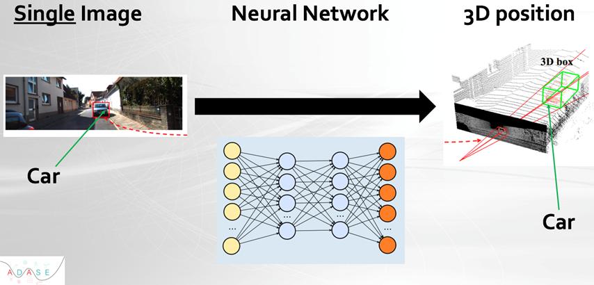 Позиционирование в 3D при помощи нейросети, помогающее автономному автомобилю перемещаться в пространстве