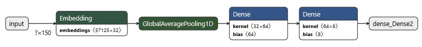 Visualized model architecture