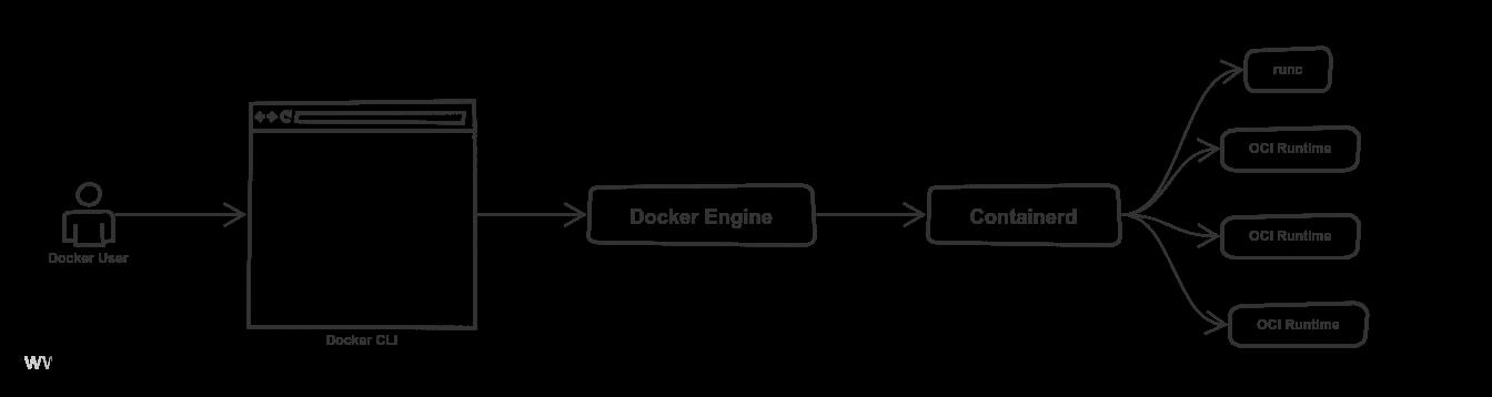 Интеграция containerd со средами выполнения Docker и OCI