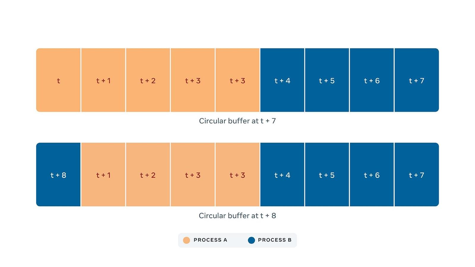 Когда несколько процессов (A и B) выполняются одновременно, данные трассировки хранятся в буфере. В t+8 данные процесса B начинают перезаписывать самые старые данные (данные процесса A) в буфере.
