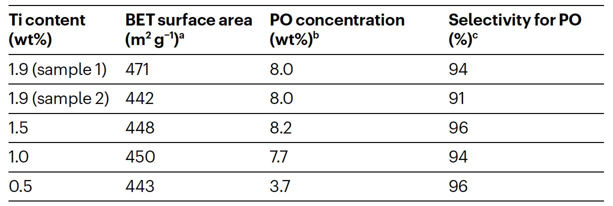 Таблица 1: данные образцов, использованных в исследовании.