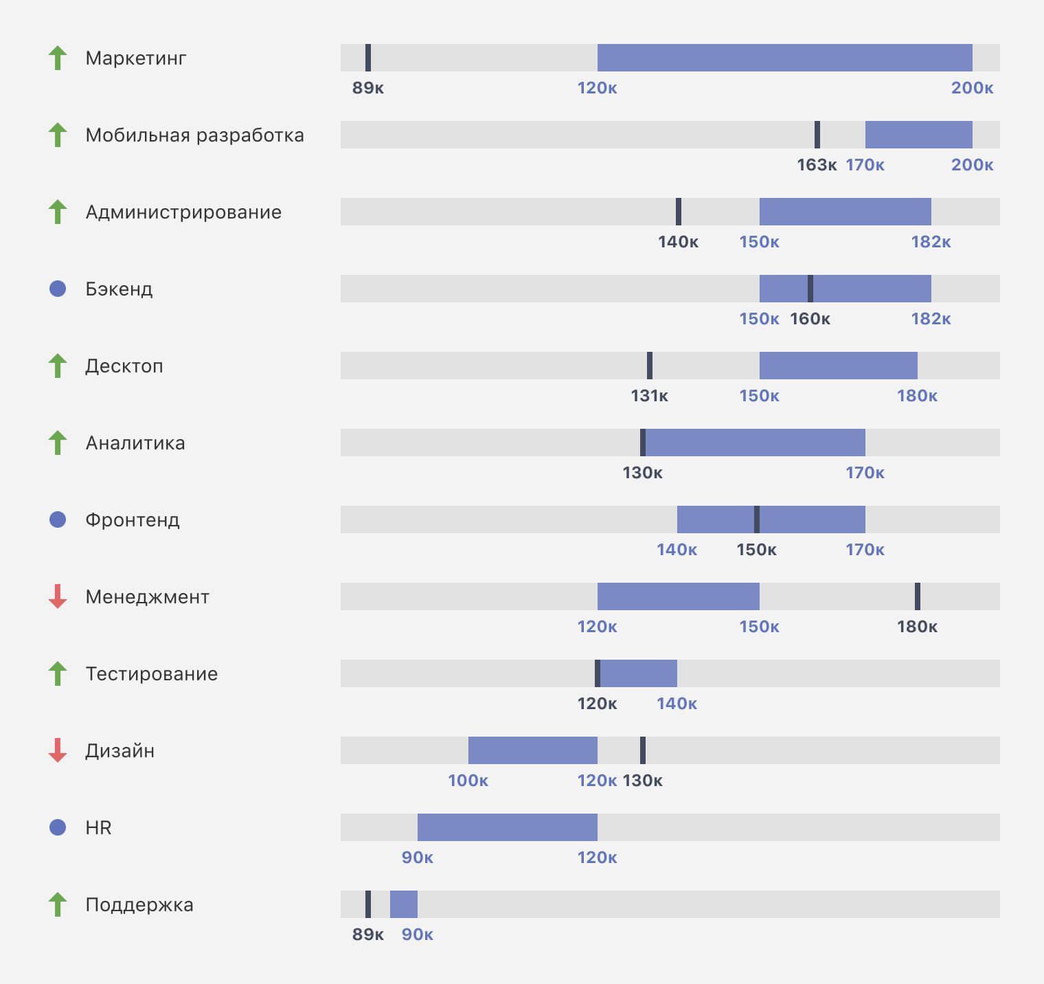 Спрос на айтишников в 2020 менять работу или ждать