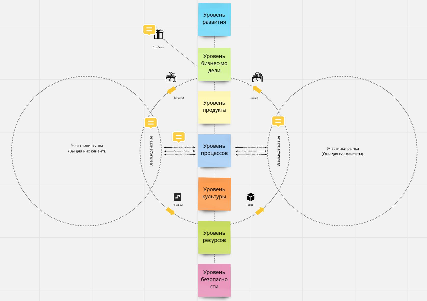 Общая схема устройства рыночных процессов и уровней организаций