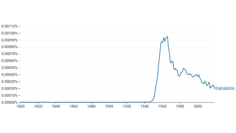"""Активность использования термина """"transistor"""" c 1800 года и до наших дней"""
