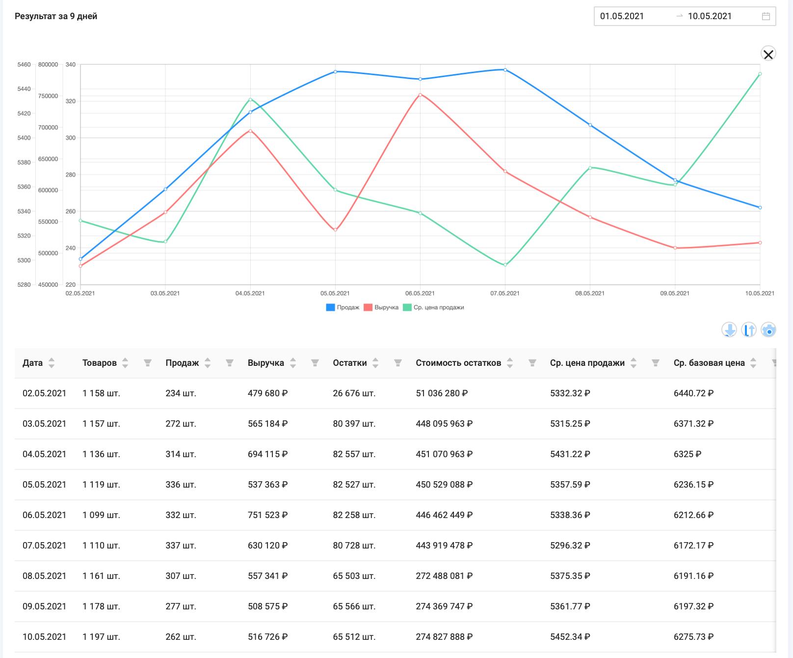 """Данные по объему выручки, объемам продаж, средней стоимости товаров категории """"Комплектующие для ПК"""" маркетплейса Wildberries, период с 1.05-10.05.21, данные сервиса аналитики SellerFox"""
