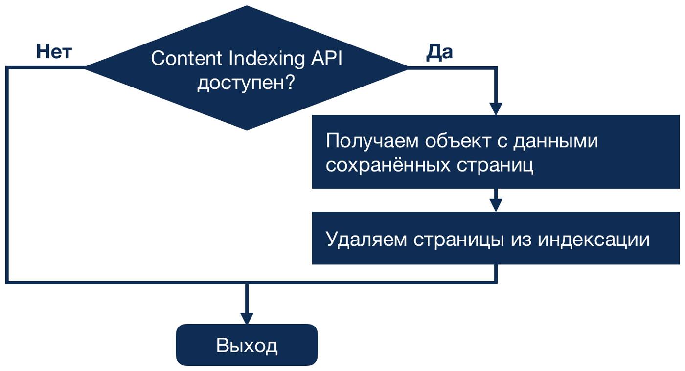 Алгоритм удаления страниц из индексации