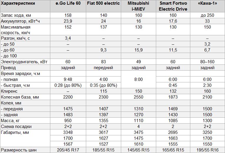 Характеристики электромобилей А-класса