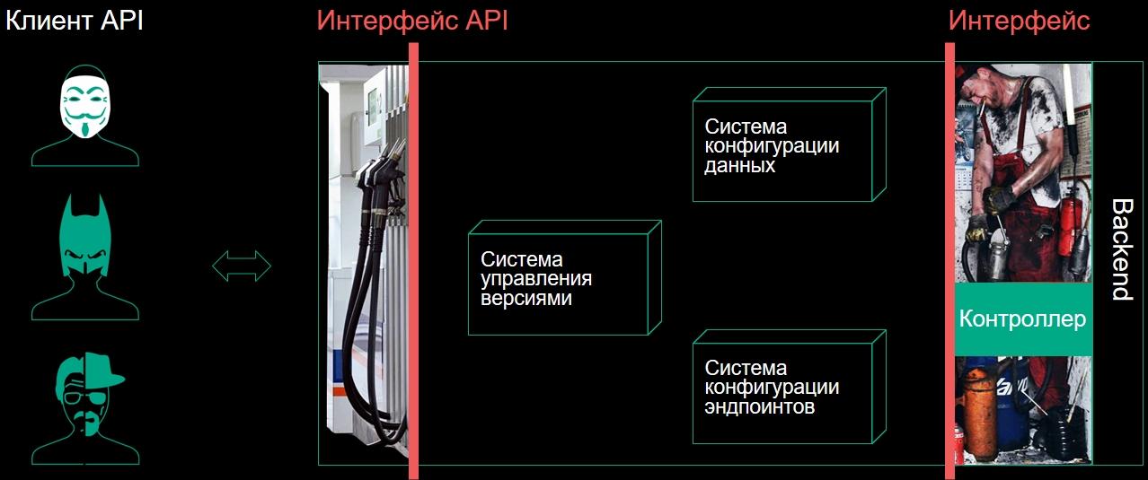 Вынесение подсистем API