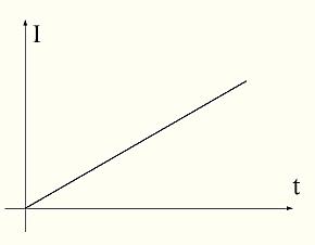 рис. 14  График тока в индуктивности при подаче на нее постоянного напряжения.