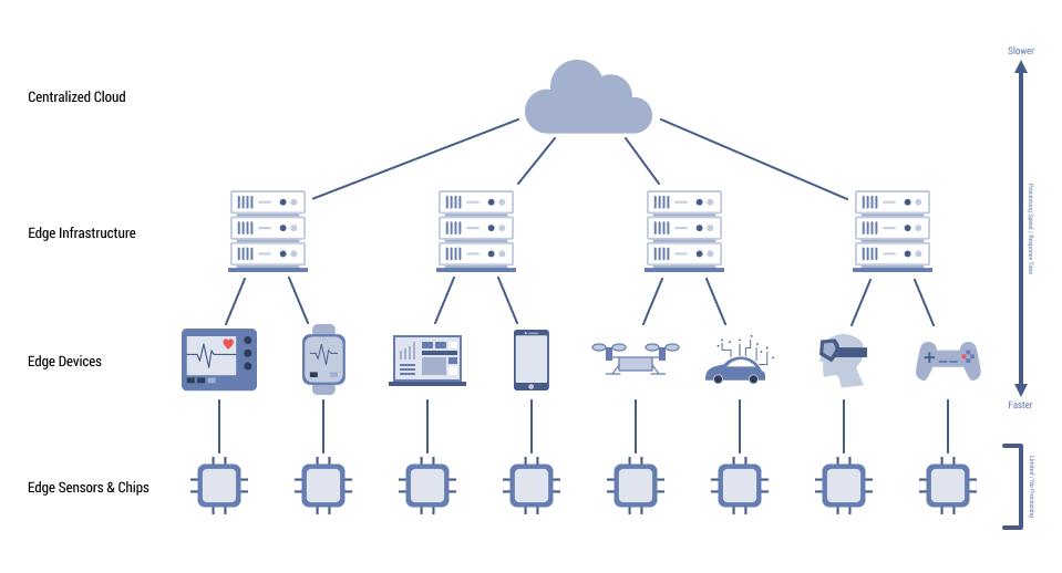 Трёхзвенная граничное устройство, туман (микроЦОДы, микрооблака, отдельные сервера), ЦОД/облако.