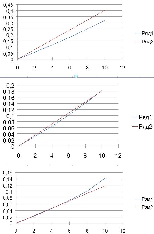 Красный график - теория тонкого профиля, синий - модельный расчет