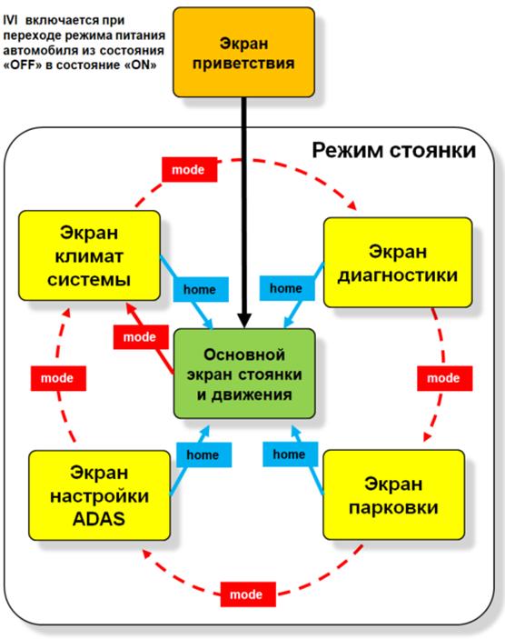 Логика работы IVI