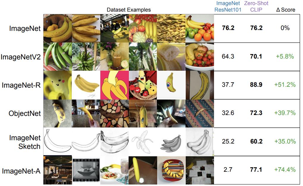 Zero-shot CLIP оказывается более устойчивым к сдвигу распределений, чем модель обученная на ImageNet.