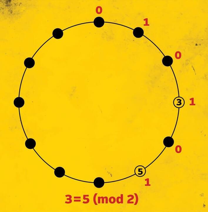 Модульная арифметика – базовое представление