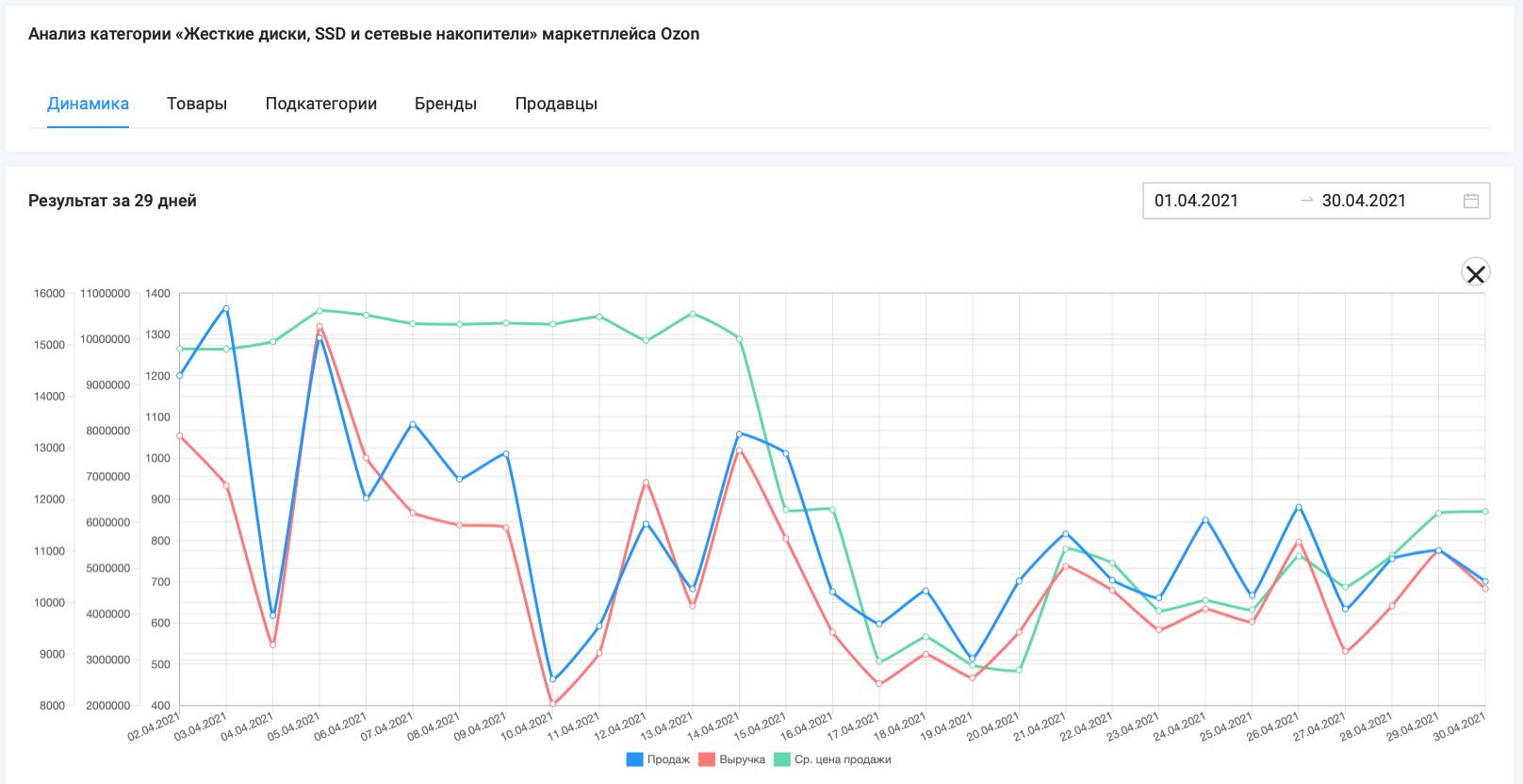 """Данные объема продаж, выручки и средней стоимости товаров категории """"Жесткие диски, SSD и сетевые накопители"""" маркетплейса Ozon, период 1.04 - 30.04.21, данные сервиса аналитики SellerFox"""