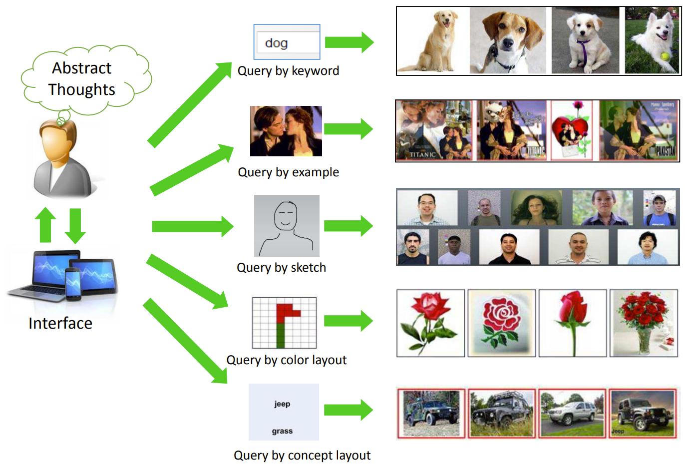 Как построить свою систему поиска похожих изображений