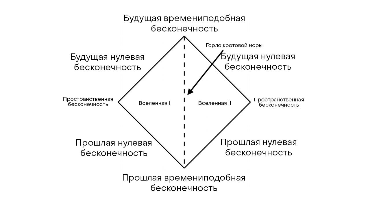 Рис.5: Диаграмма Пенроуза для червоточины, соединяющей две вселенные (раздел «Вращающиеся звезды»).
