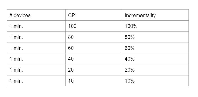 Примерный расчёт зависимости цены от инкрементальности