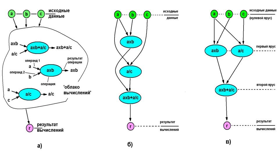 Есть ли параллелизм в произвольном алгоритме и как его использовать лучшим образом / Хабр