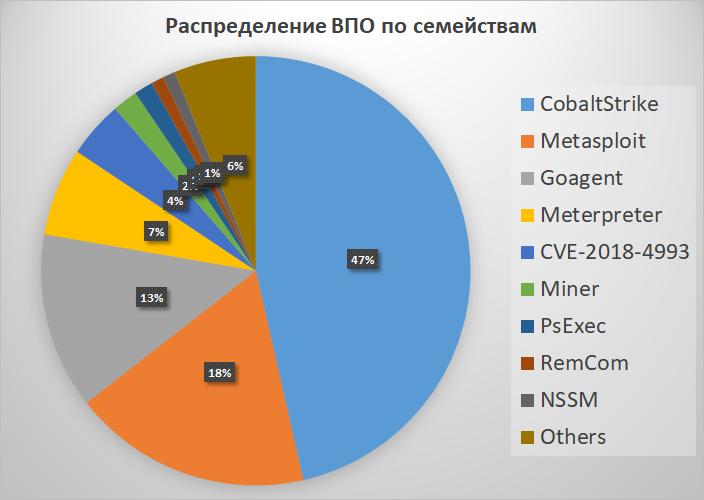 Рисунок 4. Распределение вредоносных файлов, поступивших на анализ в PT Sandbox, по семействам