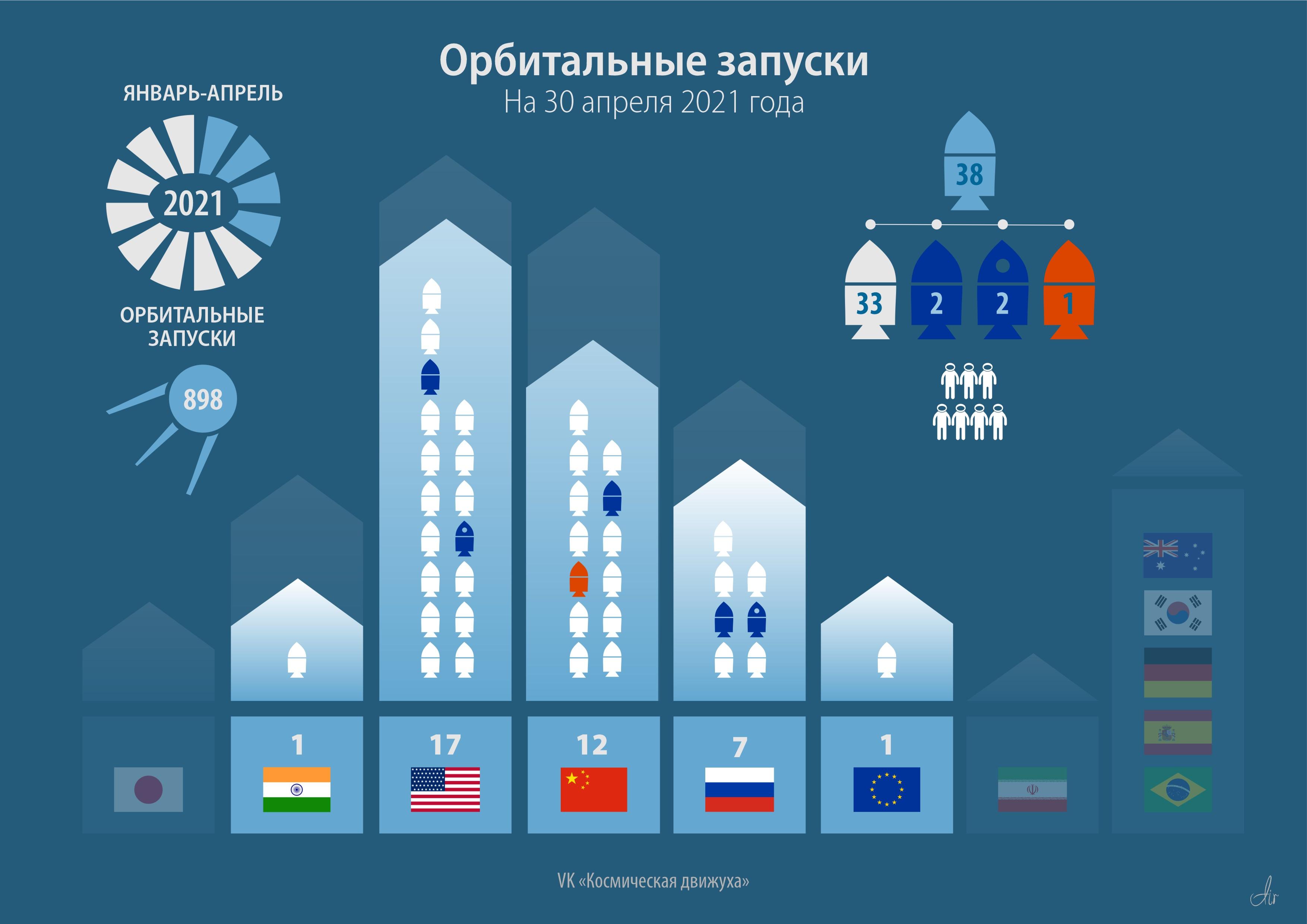 Текущая статистика орбитальных запусков 2021 года. На 30 апреля 2021 года..