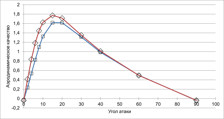 Аэродинамическое качество Старшипа для малых (Мах  4) и высоких (Мах 20) скоростей