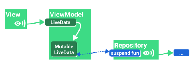 Показ результата однократной операции с модифицированным (Mutable) держателем данных (LiveData)