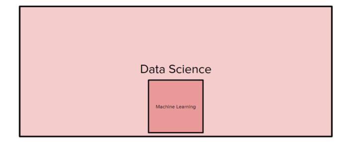 Хотите стать учёным по данным? Тогда не начинайте с машинного обучения