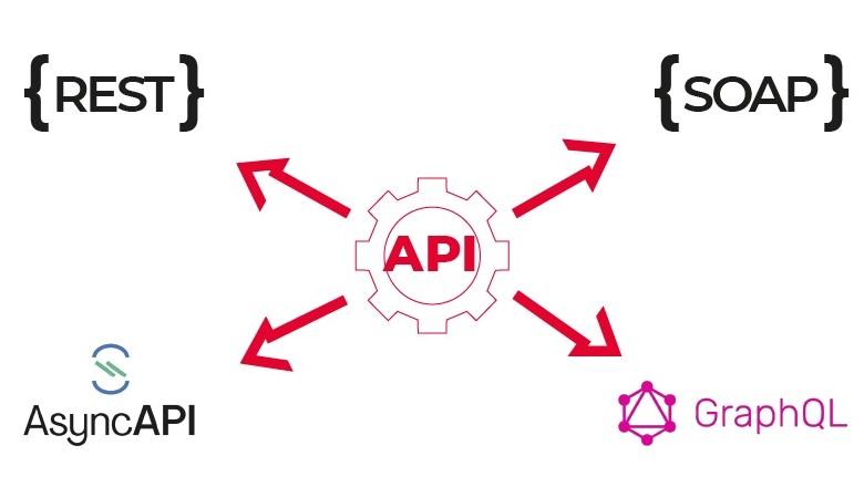 На шаг ближе к Open Banking с WSO2 API Manager