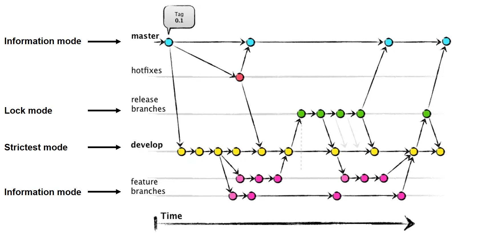 Схема классического git-flow и рекомендуемые шаблоны для различных веток