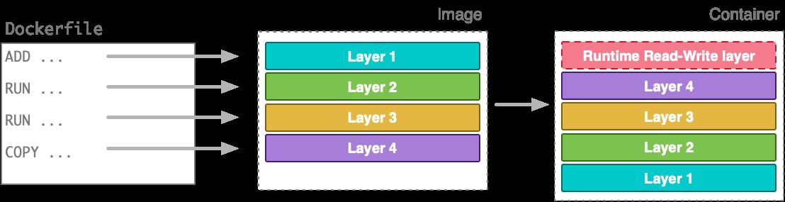 Source: https://www.metricfire.com/blog/how-to-build-optimal-docker-images/