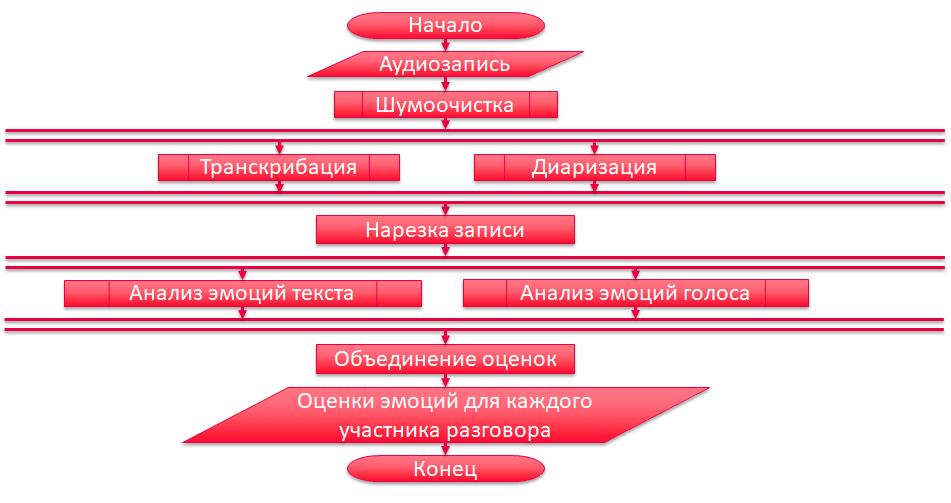 Блок-схема алгоритма обработки звонка