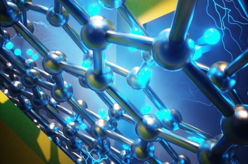 Визуальная презентация структуры одного из новых наноустройств. Два разных слоя графена изображены в виде синих металлических групп атомов в форме шестиугольников. Золотым цветом изображены электроды, голубым — электроны.