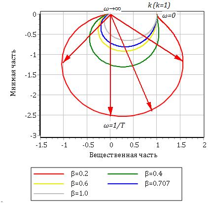 Рисунок 3.5.4 АФЧХ колебательного звена
