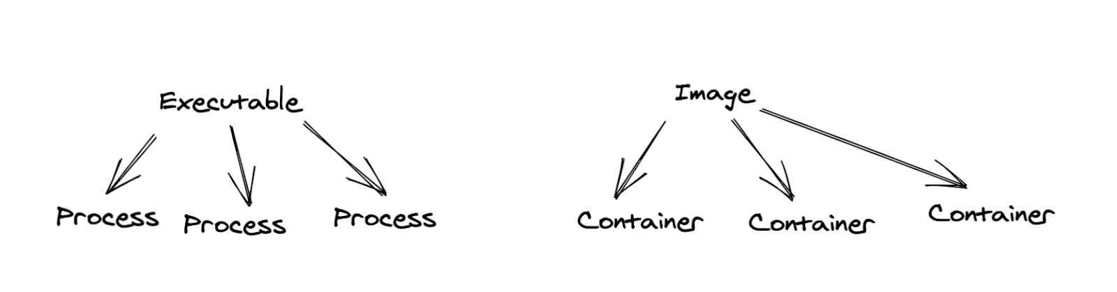 Перевод Компиляция контейнеров  Dockerfiles, LLVM и BuildKit