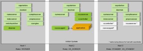 Конфигурация HANA XSA Multi-Host