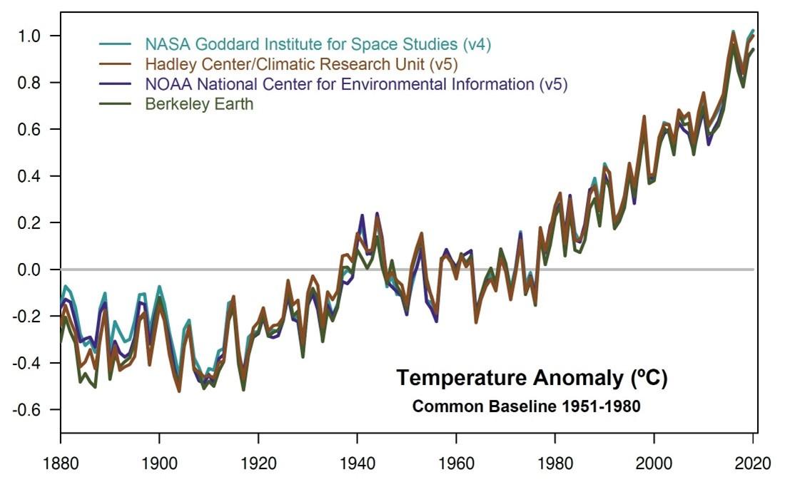 Рост средней температуры поверхности планеты