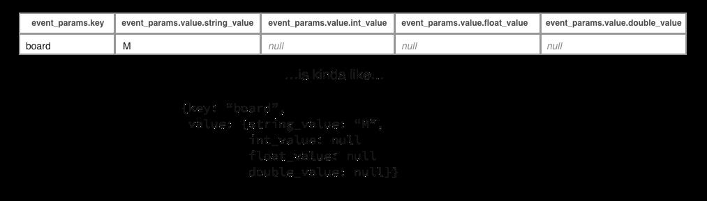 Такая запись аналогичка JSON объекту