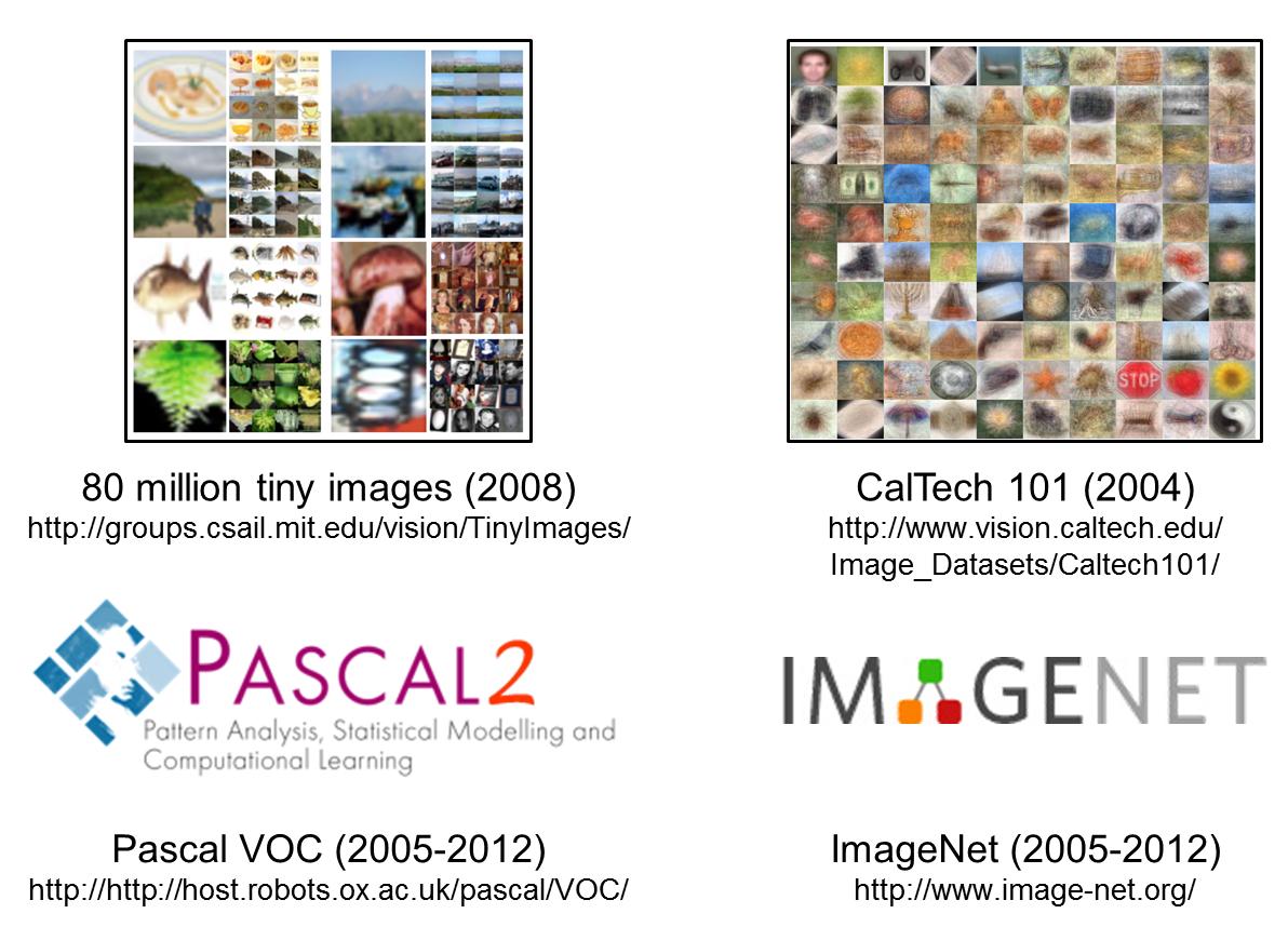 Примеры баз размеченных изображений